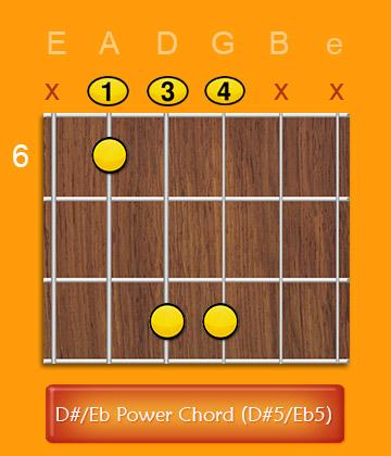 C Sharp / D Flat Power Chord (C#5 / Db5) |