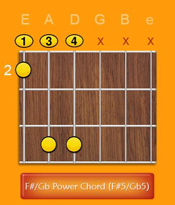 F Power Chord F5